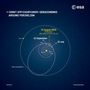Oběžná dráha komety 67P/Čurjumov-Gerasimenko
