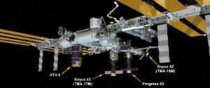 Aktuální stav ISS
