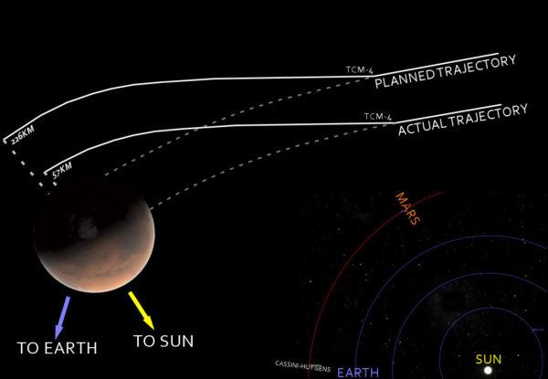 Grafické znázornění očekávané a reálné trajektorie (planeta Mars není v měřítku)