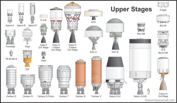 Přehled horních stupňů raket