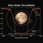 Grafické znázornění měření zákrytu Sluce planetkou Pluto - data UV spektrometru Alice