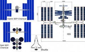Motor na fyzikálním principu by potřeboval opravdu mnoho elektrické energie - vlevo velikost obou zvažovaných variant a vpravo velikost ISS
