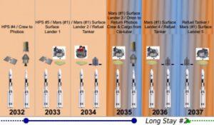 Zvažované lety rakety SLS ve třicátých letech