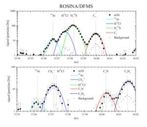 Měření složení komy pomocí přístroje ROSINA