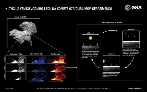 Infografika popisující obnovování vrstvy ledu na povrchu komety 67P/Čurjumov-Gerasimenko.