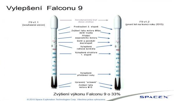 Rozdíly mezi raketami Falcon 9 v1.1 a Falcon 9 v1.2