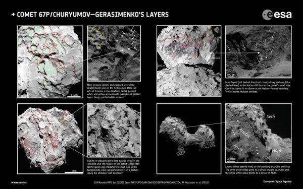 """Na montáži vidíme několik snímků o vysokém rozlišení zařízení OSIRIS na palubě sondy Rosetta, které sloužily vědcům při orientaci široké škály povrchových útvarů. Vlevo nahoře jsou světle zeleně vyznačeny kaskádovité terasy a tenké vrstvy odhalených sedimentů (červené přerušované linie) oblasti Seth na větším ze dvou výčnělků 67P. Sklon teras a sedimentárních linií je větší v oblastech bližších kometárnímu """"krku"""" (spojení obou laloků). Na zvětšeném snímku vidíme terasy ve dvou lokalitách (označeny menšími bílými a žlutými šipkami) spolu s typickými drobnějšími vrstvami sedimentů (jsou označeny většími bílími šipkami). Na montáži vlevo dole: tenké rozrušené vrstvy sedimentů (červené přerušované čáry) z oblastí Imhotep a Ash na větším laloku. Sklon teras oblasti Ash je jiný než v oblasti Seth. Na snímku je pro srovnání vyznačen i sklon teras a sedimentárních vrstev menšího laloku v pozadí. Vpravo nahoře : vrstvy sedimentů (červené přerušované čáry) s příčnými zlomy (modré přerušované čáry) na povrchu prudkého srázu oblasti Hathor (na menším z obou laloků). Horizontální orientace povrchových vrstev oblastí Hathor a Ma'at je téměř shodná. Naopak v přiblížení dvou povrchů sousedících regionů Hathor a Anuket můžeme vidět rozdílnou horizontální orientaci obou oblastí (bílé šipky). V tomto světle se jeví oblast Hathor jako původní struktura jádra, kdežto Anuket jako oblast usazenin v důsledku dlouhého vývoje 67P. V pravé spodní části montáže jsou zvýrazněny linie povrchu oblastí Anubis a Seth na větším výčnělku jádra 67P. Tři menší šipky označují okraje teras oblasti Anubis, větší šipka míří k okraji terasovité plochy sousední oblasti Atum."""