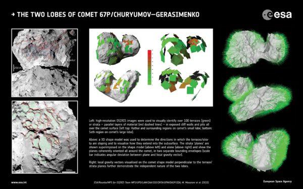 Grafické znázornění 3D modelu použitého při určování geologické povahy jádra 67P. Tyto modelace pomohly odborníkům odhalit binární charakter tělesa. Vlevo nahoře: Snímky zařízení OSIRIS pořízené ve vysokém rozlišení umožnily identifikovat více než sta terasovitých ploch (světle zelená) a odhalených slojů (červené přerušované linie) – vrstev sedimentárního materiálu. Na horní polovině snímku vidíme oblasti regionu Hathor, situovaném na menším z obou komentárních výběžku. Na spodní polovině vidíme vpravo region Seth, který se nachází na protilehlém větším výběžku. Uprostřed montáže je vyobrazena samotná 3D modelace sklonu jednotlivých teras a sedimentárních vrstev vzhledem k podpovrchovým strukturám a celkovému objemu obou kometárních výčnělků. V levé části prostředního obrázku jsou rozdílné horizontální sklony teras a vrstev sedimentů zasazeny do prostorového modelu jádra 67P. V pravé jsou odlišné sklony rovin měřených povrchových ploch zobrazeny samostatně. A právě zde je dobře patrný rozdílný původ obou menších kometárních jader, která vytvořila komplexní binární těleso označované jako 67P Čurjumov-Gerasimenko. V pravé části montáže jsou vyznačeny lokální gravitační vektory na povrchu 67P kolmo k rovině náklonu terasovitých ploch a vrstev sedimentů. Kromě směru působení gravitace v jednotlivých oblastech jádra i jejich velikost (délka) znázorňuje intenzitu lokálního gravitačního působení. Na této 3D modelaci je rovněž zřejmá binární povaha jádra komety Čurjumov-Gerasimenko.