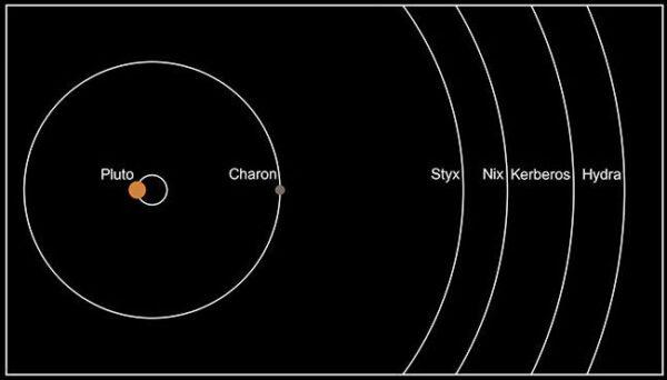 Vyobrazení oběžných drah měsíců kolem Pluta