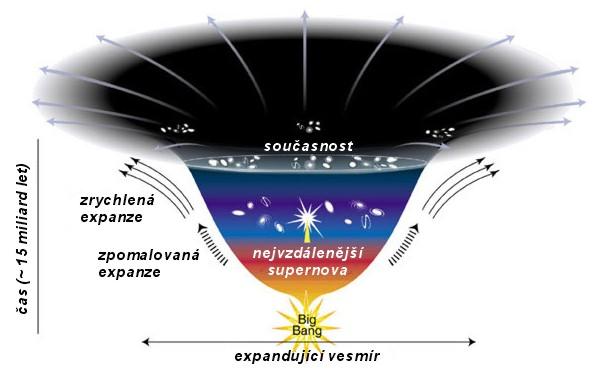 Temná energie a její zatím neprozkoumaný vliv na expanzi vesmíru
