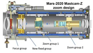 Mastcam-Z ukázka návrhu zoom mechanismu