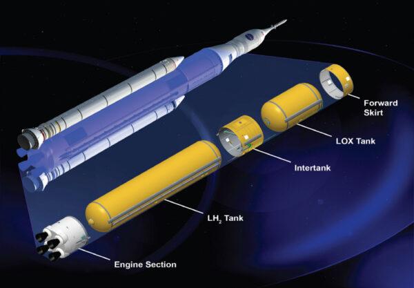 Součásti centrálního stupně rakety SLS