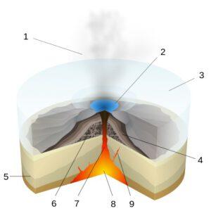 subglaciální erupce zdroj: Wikimedia Commons
