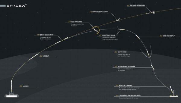 Dráha prvního stupně rakety Falcon 9