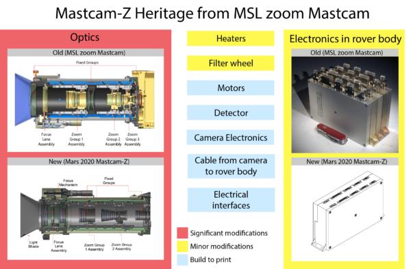Co převzala MastcamZ z původní zoomovací Mastcam MSL/Curiosity. Červeně: velké rozdíly, žlutě malé rozdíly, modře prvky nutné zadat do výroby. MSSS/ASU