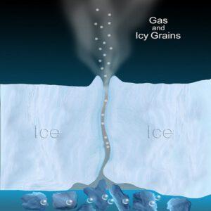 Kryovulkanismus na Enceladu zdroj: jpl.nasa.gov