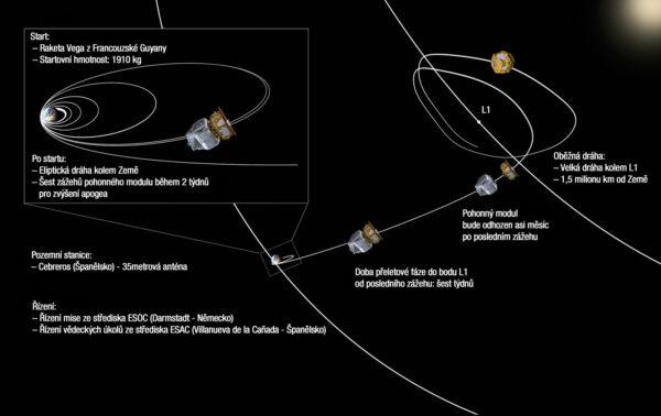 Plánovaný průběh přeletové fáze mise LISA Pathfinder