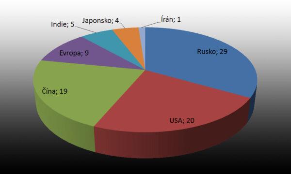 Počty startů raket v roce 2015 podle jednotlivých států – bez ohledu na úspěšnost