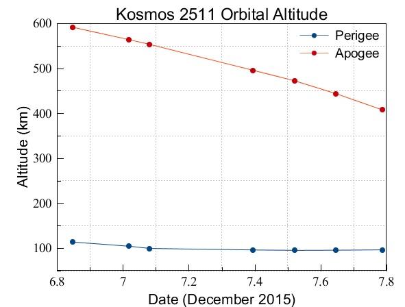 Prudké snižování oběžné dráhy vlivem interakce s horními vrstvami atmosféry