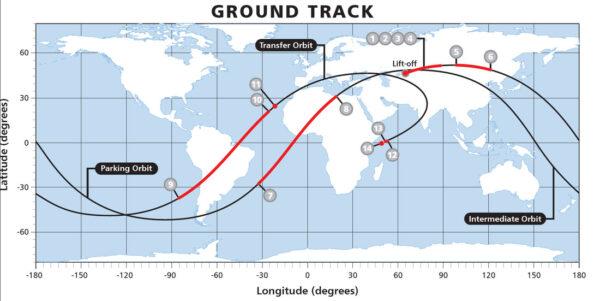 Trajektorie vynášené družice Garpun 2 před dosažením finální oběžné dráhy