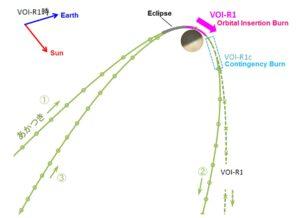Dráha sonda Akatsuki před brzdícím zážehem a po vstupu na oběžnou dráhu