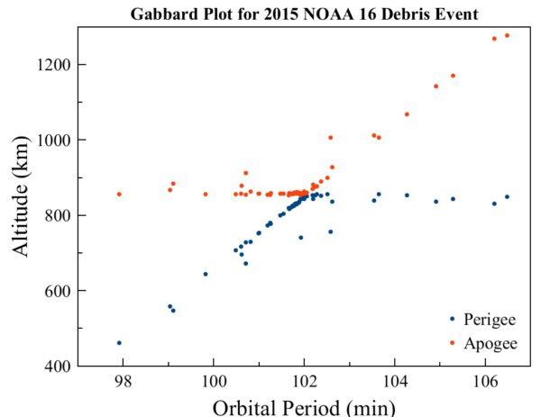 Mnoho nových objektů kolem původního satelitu NOAA 16