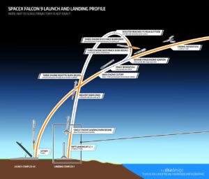 Letová dráha prvního stupně Falconu 9