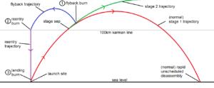 Diagram zobrazující fáze letu
