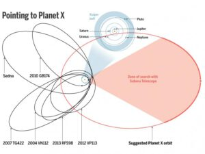 Teoretická oběžná dráha nově předpovězené planety