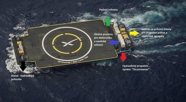 Popis komponentů zdroj: spacex.com, popisky autor