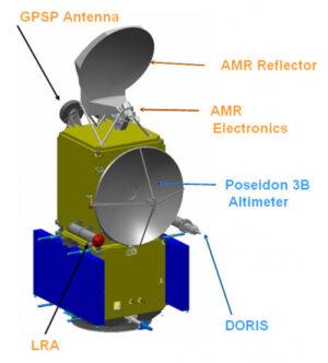 Rozložení jednotlivých přístrojů na satelitu