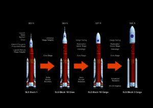 Evoluce rakety SLS