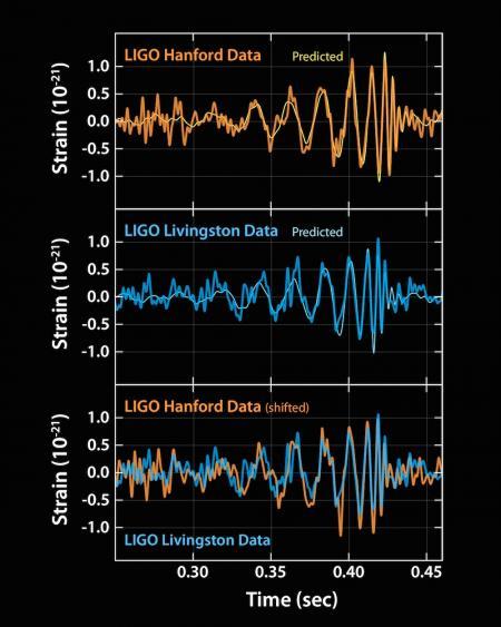 Zaznamenaná data experimentu LIGO dokazující existenci gravitačních vln