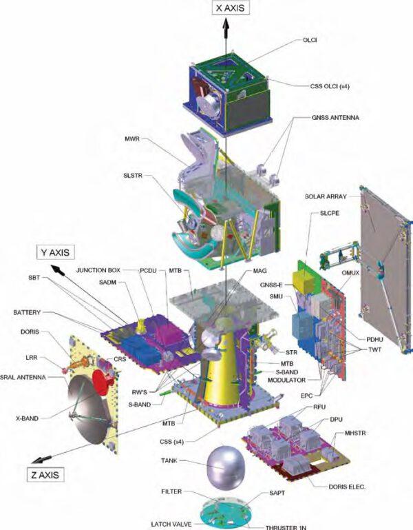 Vnitřní stavba satelitu Sentinel 3A