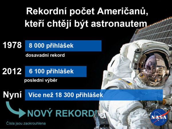 Aktuální nábor zájemců na post kosmonauta byl rekordní v historii NASA