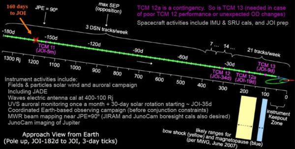 Schéma příletu Juno k Jupiteru s vyznačenými korekčními manévry a četností komunikačních oken se sítí antén Deep Space Network. Zdroj: NASA/JPL/Scott Bolton