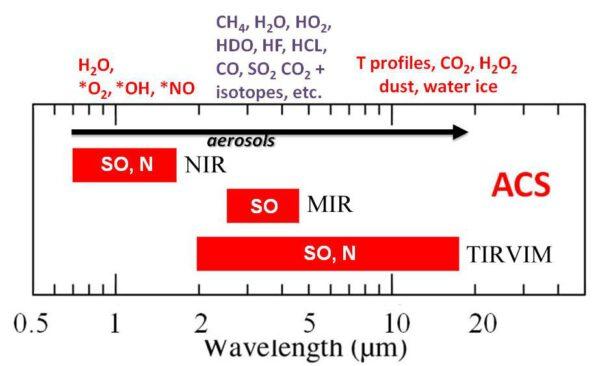 Spektrální pásma pokrytá jednotlivými systémy přístroje ACS