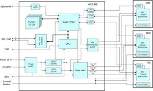Architektura elektronických obvodů v přístroji ACS