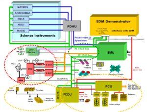 Diagram avioniky sondy TGO