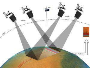 Systém pořizování stereo snímků