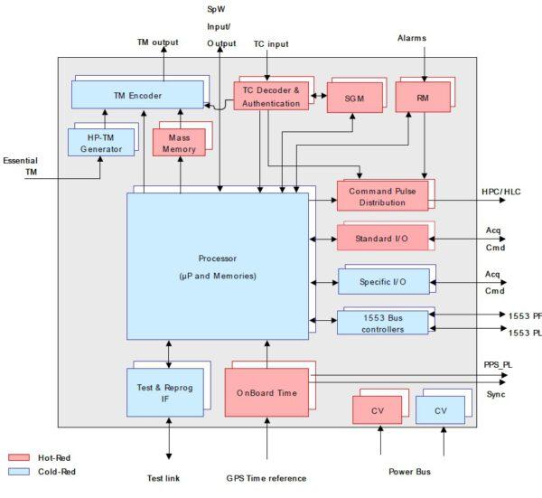 Architektura řídícího systému SMU