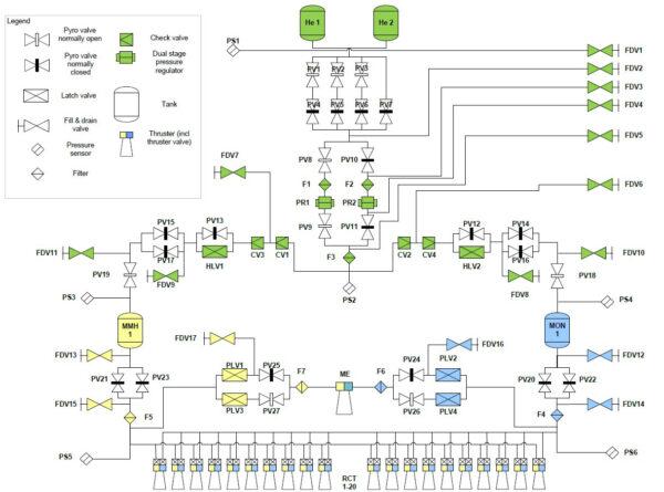 Diagram pohonného systému sondy TGO