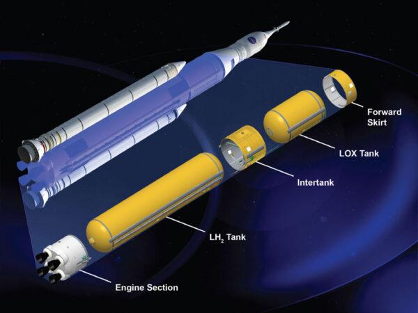 Schéma centrálního stupně rakety SLS