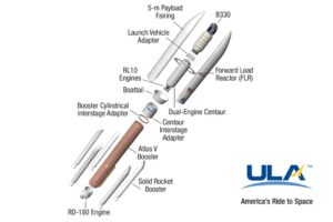 Atlas V v konfiguraci 552 s prodlouženým krytem
