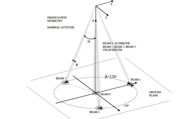 Systém měření rychlosti a výšky pomocí radarového výškoměru