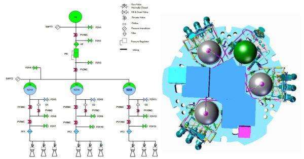 Schéma pohonného systému pouzdra EDM