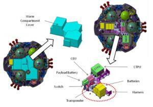 Umístění teplého oddělení (modře) v útrobách modulu EDM