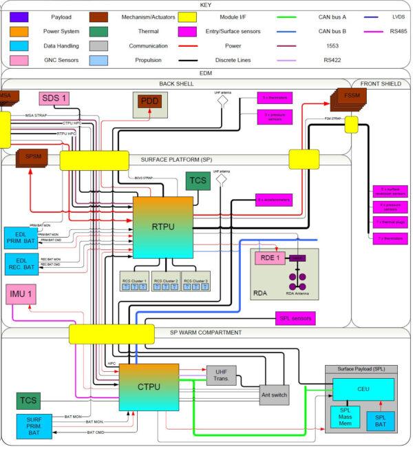 Funkční diagram modulu EDM