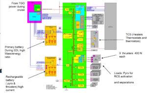 Schéma řídící jednotky RTPU