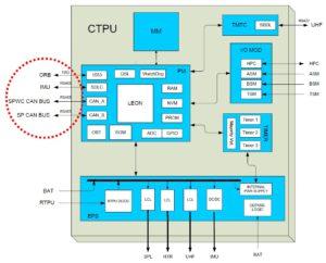 Diagram řídící jednotky CTPU